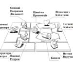 Трансформація бізнес-моделі в умовах карантину 3